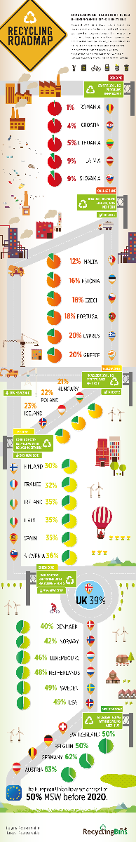 Recycling bins infographic on municipal solid waste